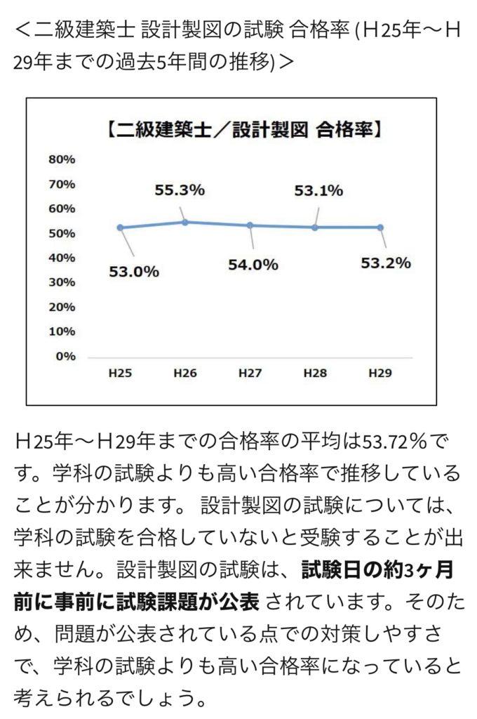 二級建築士製図試験合格率グラフ