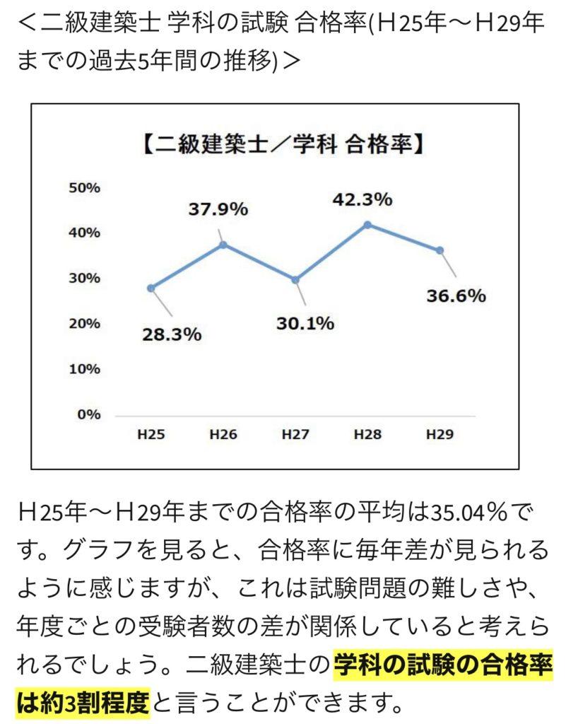 二級建築士学科試験の合格率グラフです。