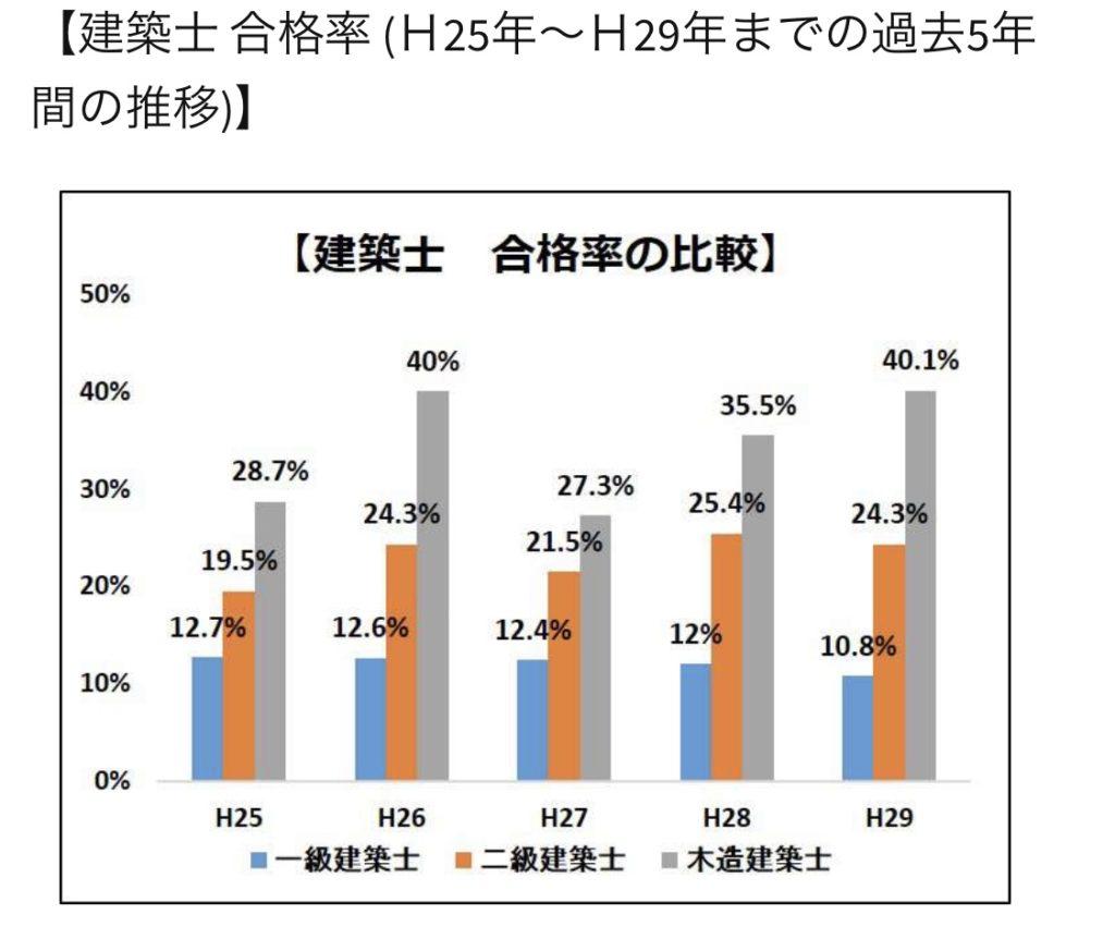 二級建築士の合格率と一級建築士の合格率そして、木造建築士の合格率の比較です