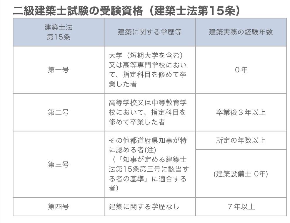 二級建築士の受験資格