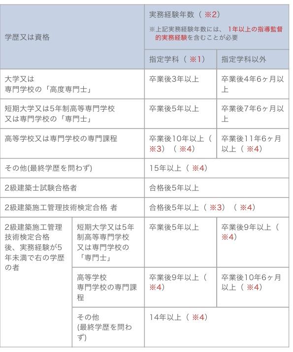 二級建築施工管理技士の受験資格について